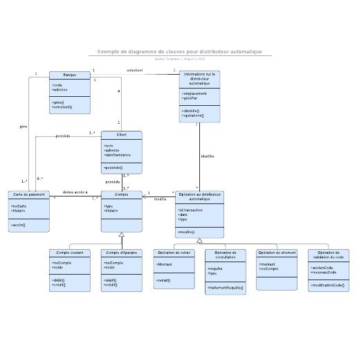 exemple de diagramme de classes pour DAB