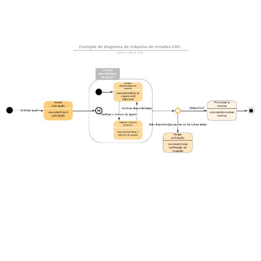 Exemplo de diagrama de máquina de estados UML