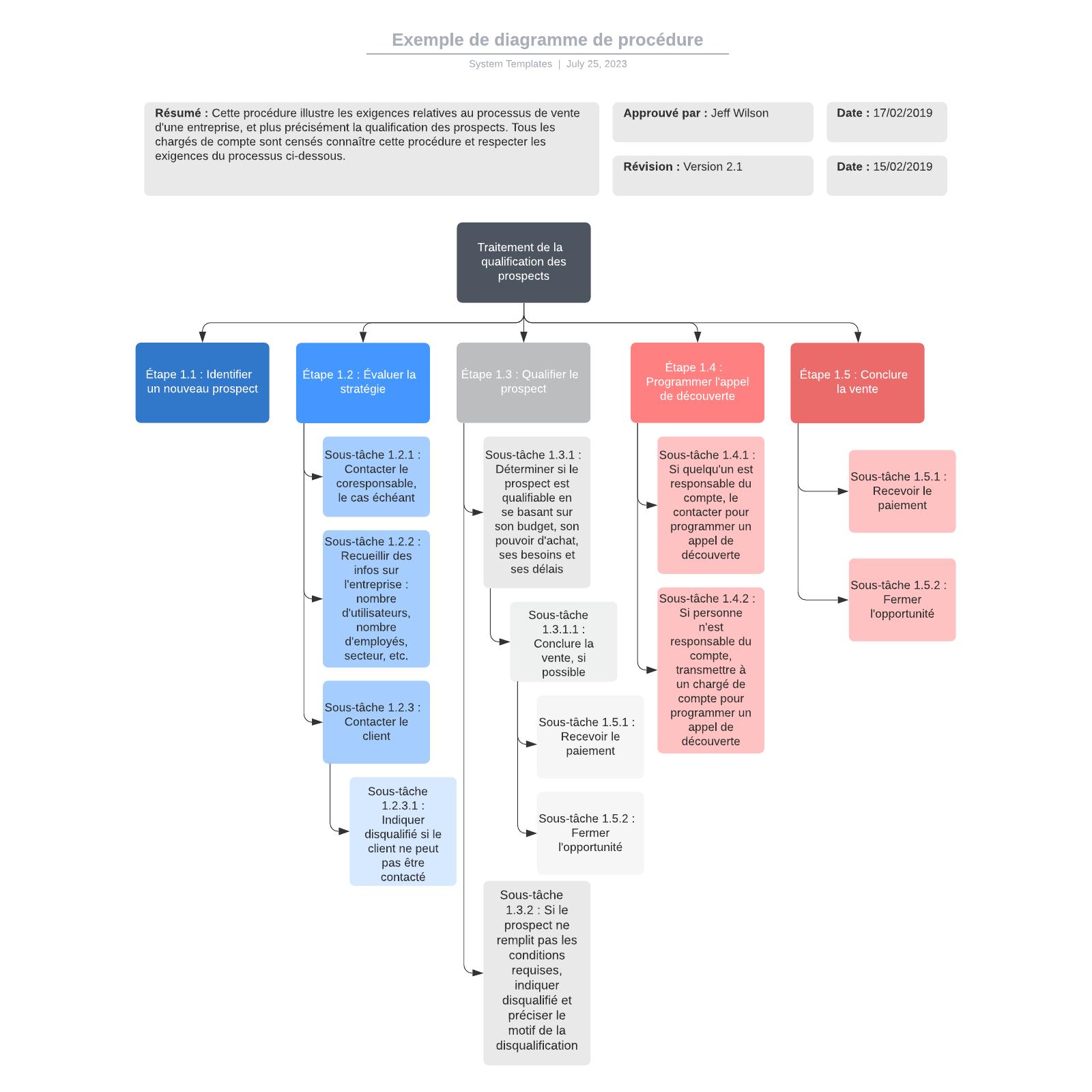 exemple de diagramme de procédure