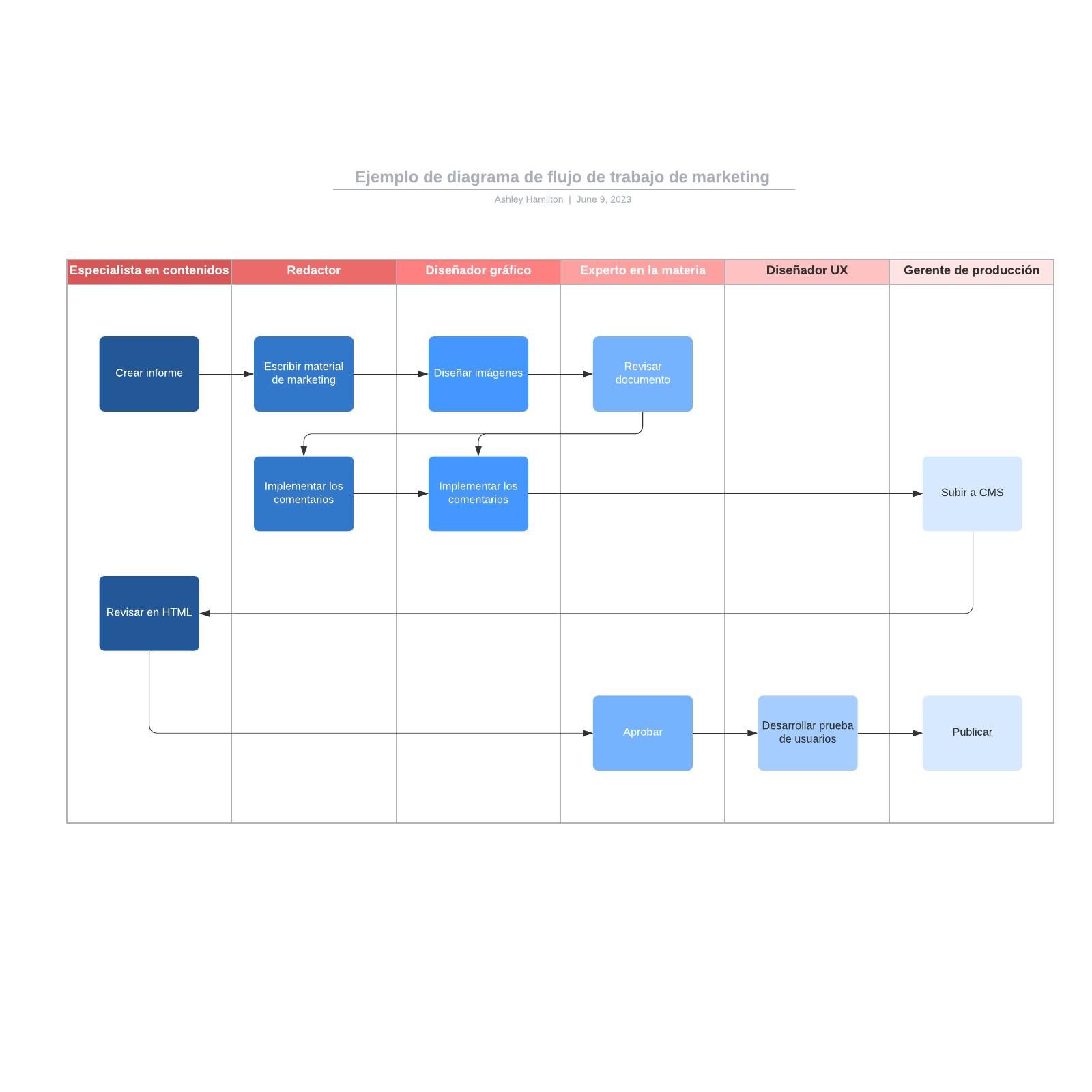 Ejemplo de diagrama de flujo de trabajo de marketing