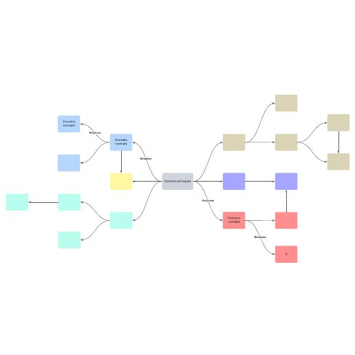 Modello di mappa concettuale