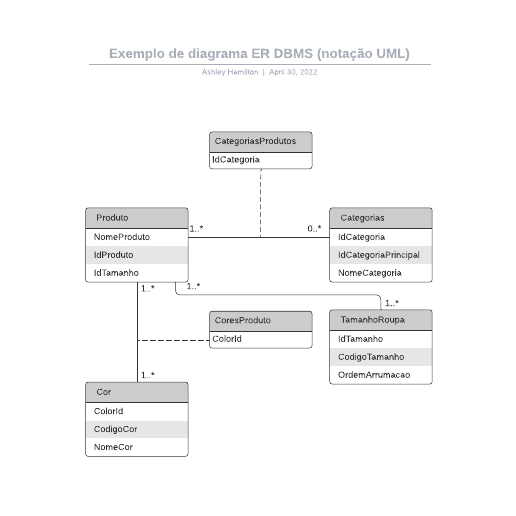 Exemplo de diagrama ER DBMS (notação UML)