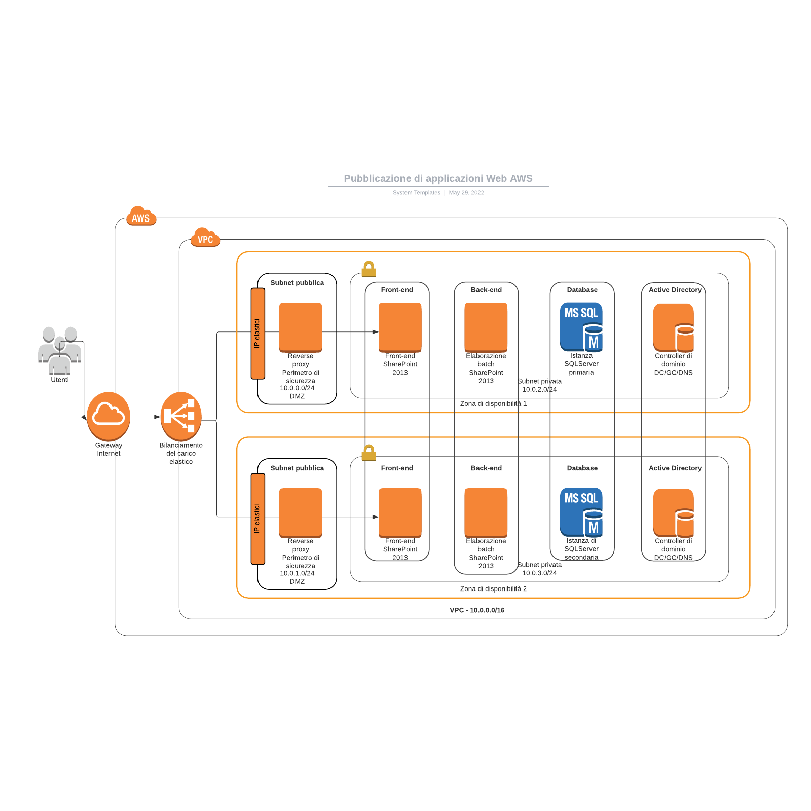 Pubblicazione di applicazioni Web AWS