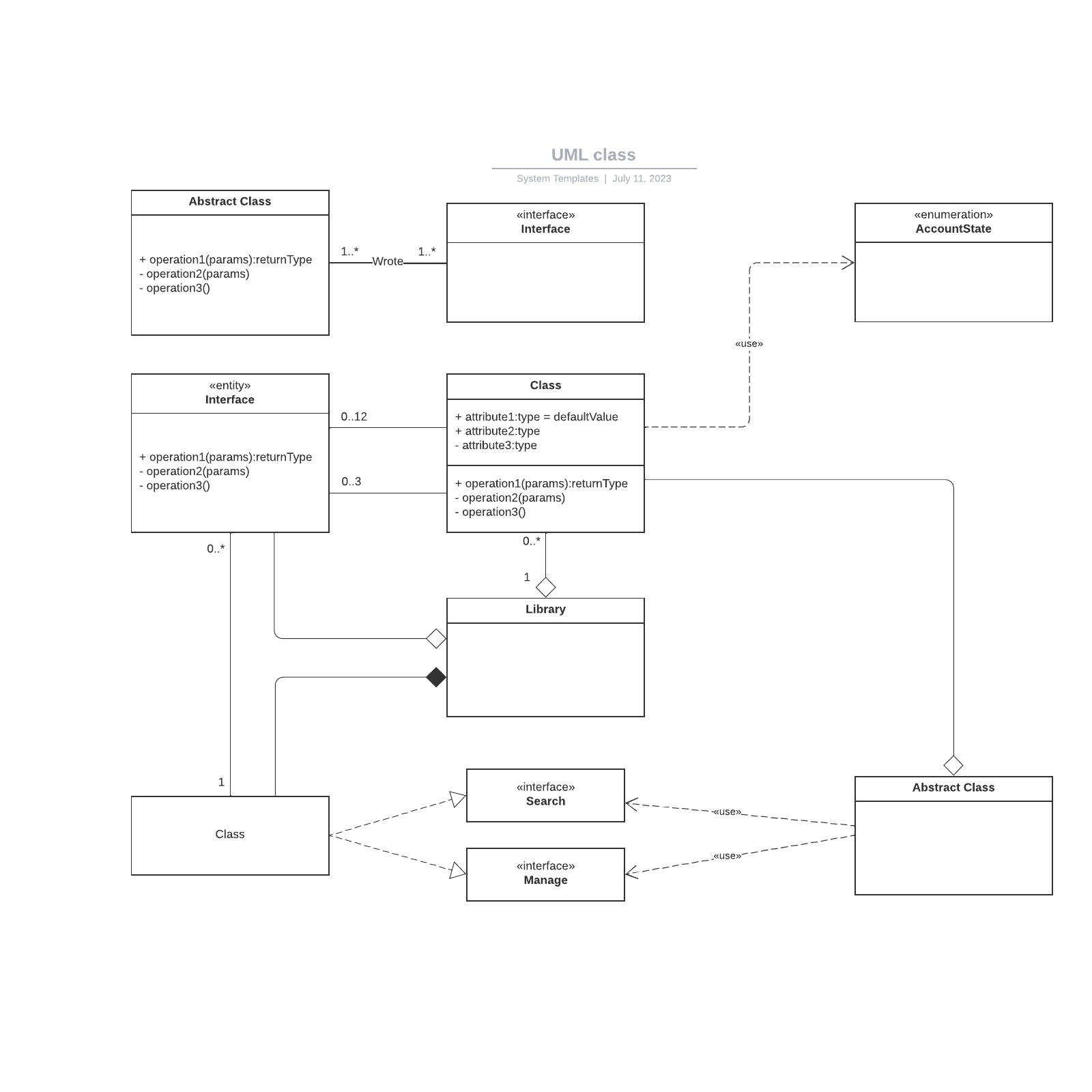 UML class