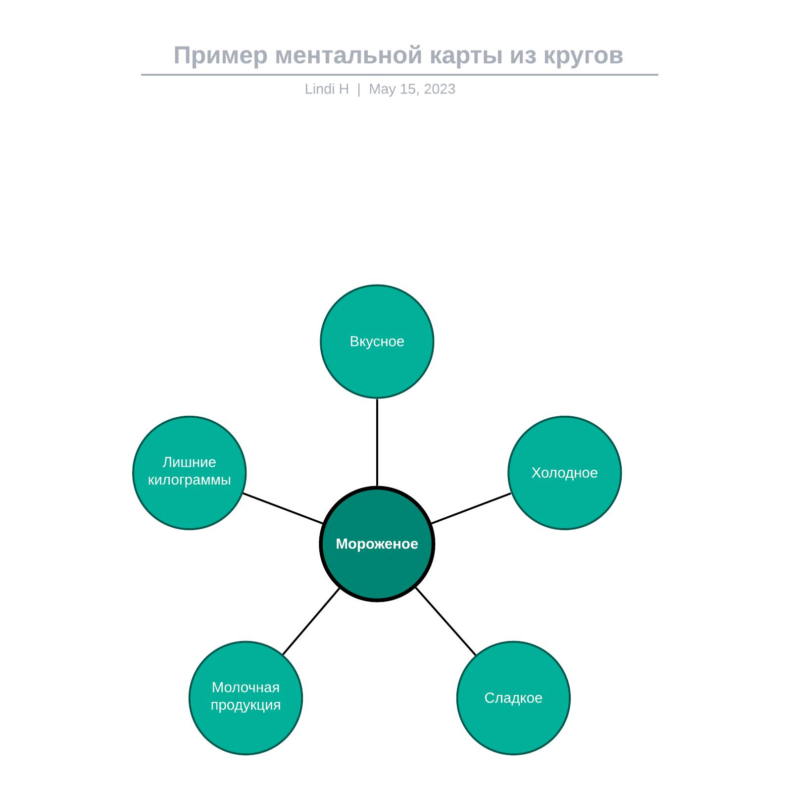 Пример ментальной карты из кругов