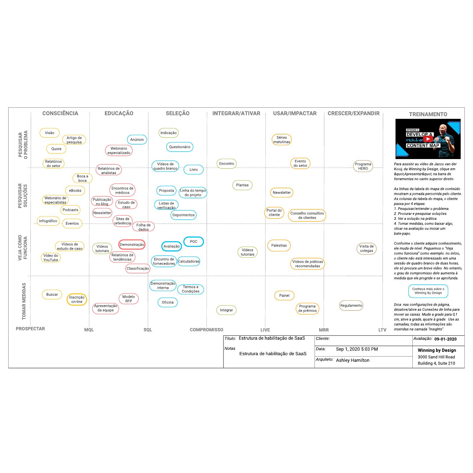 Estrutura de habilitação de SaaS
