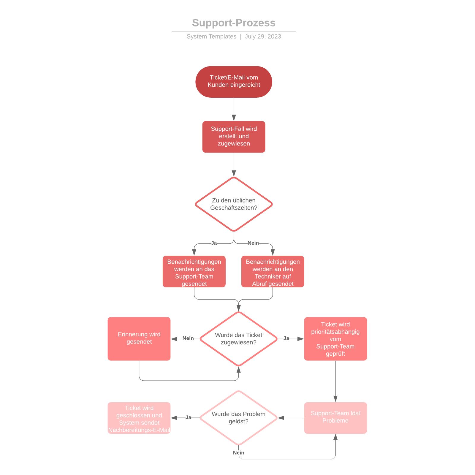 Support-Prozess Flussdiagramm Vorlage