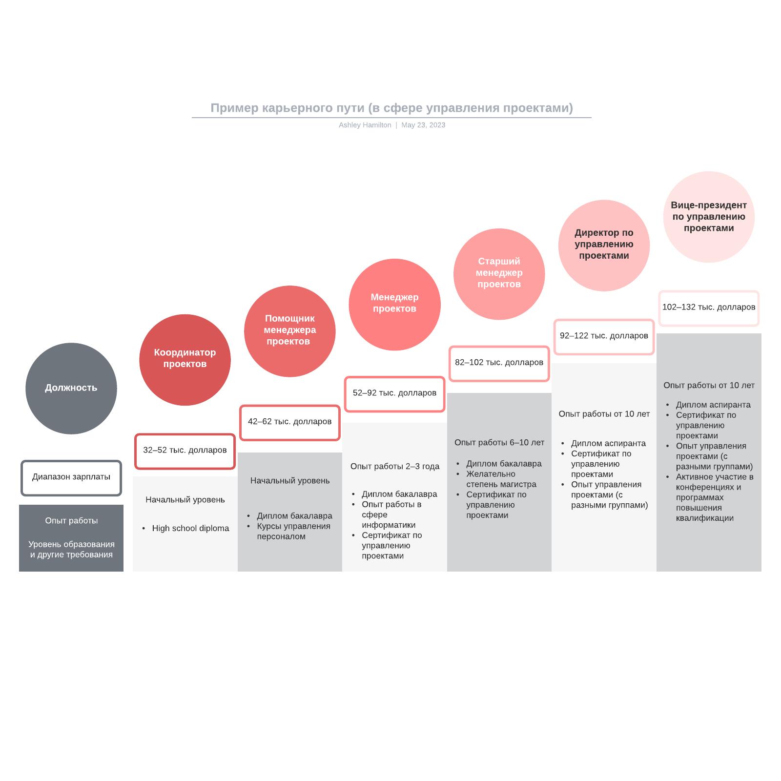 Пример карьерного пути (в сфере управления проектами)