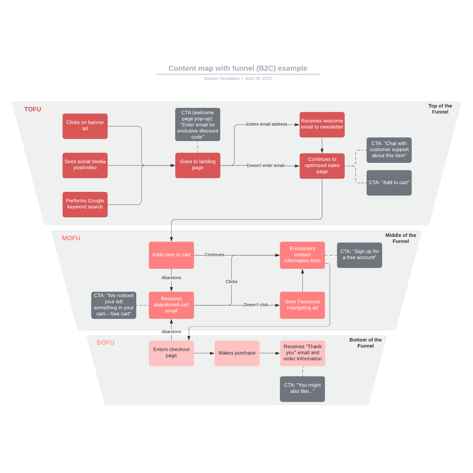 Content map with funnel (B2C) example
