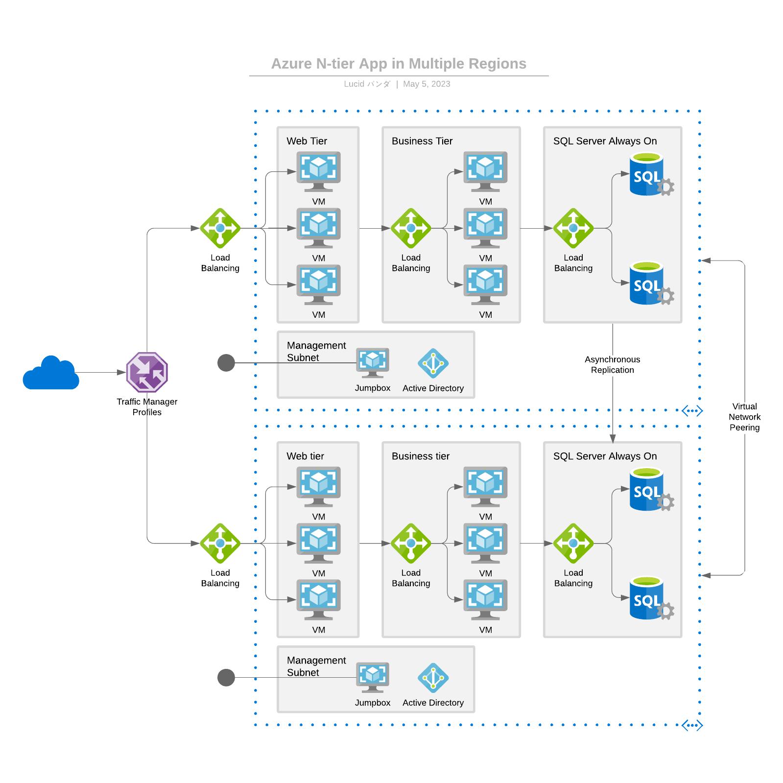 マルチリージョン n 層アプリケーション参考例Azure