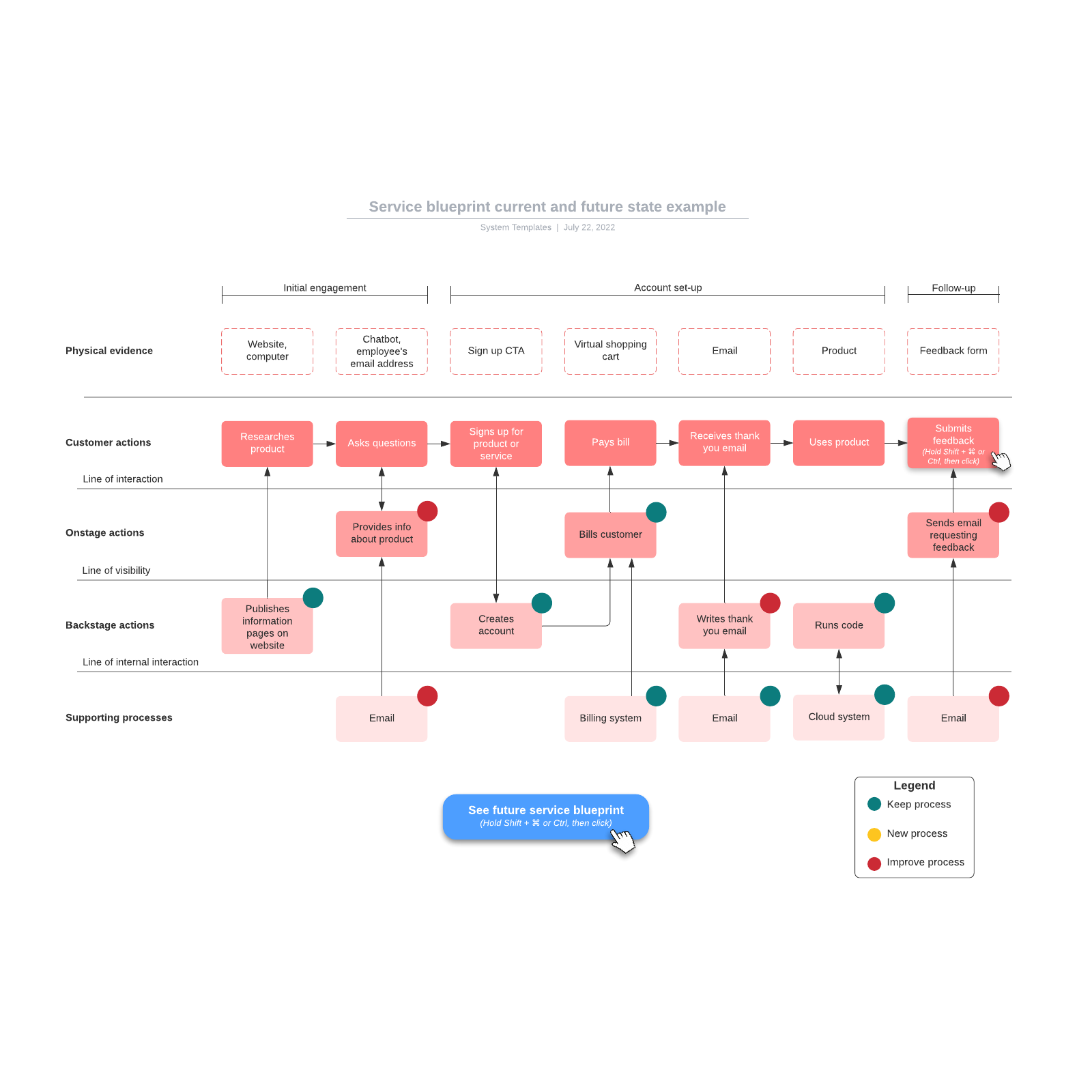 Service blueprint current and future state example