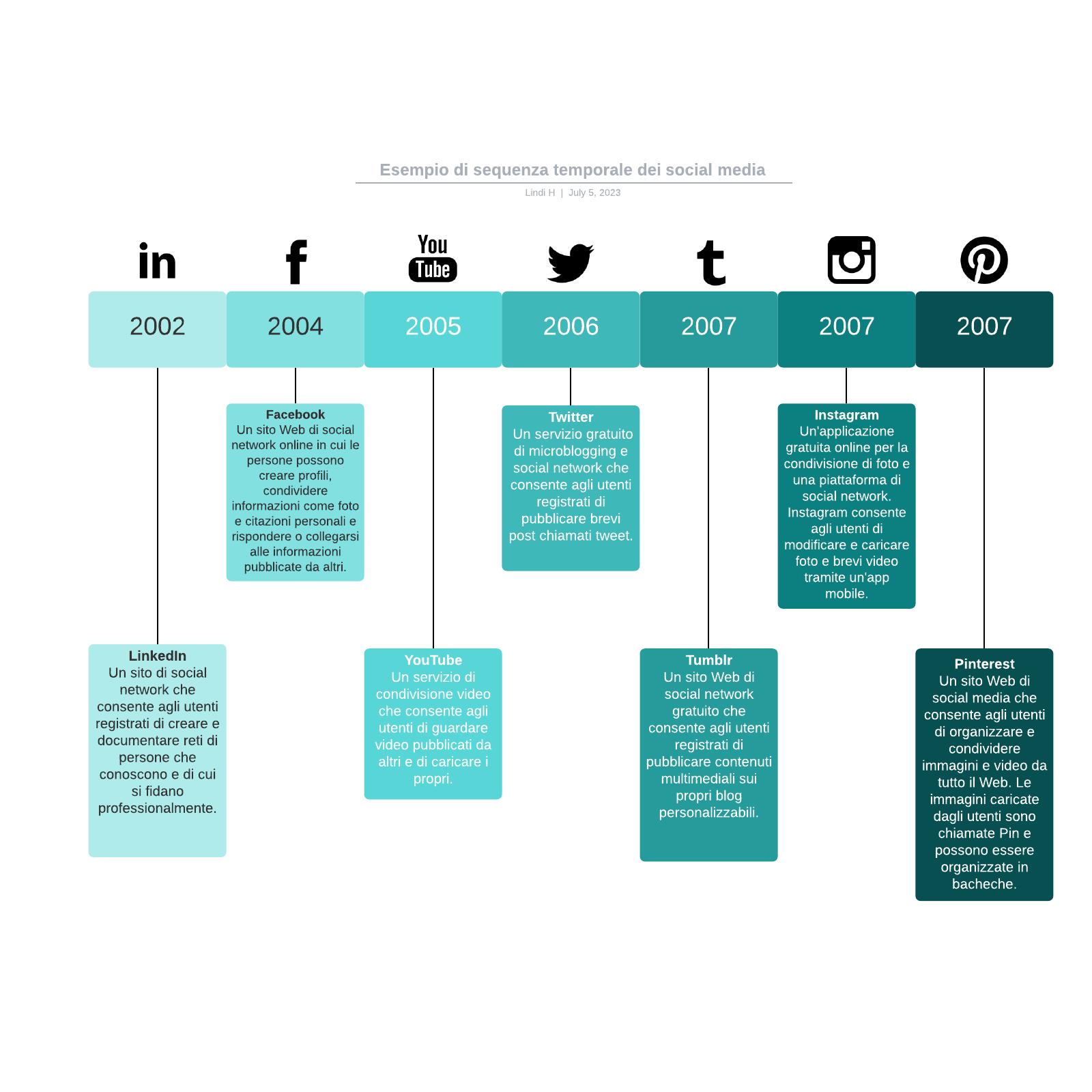 Esempio di sequenza temporale dei social media