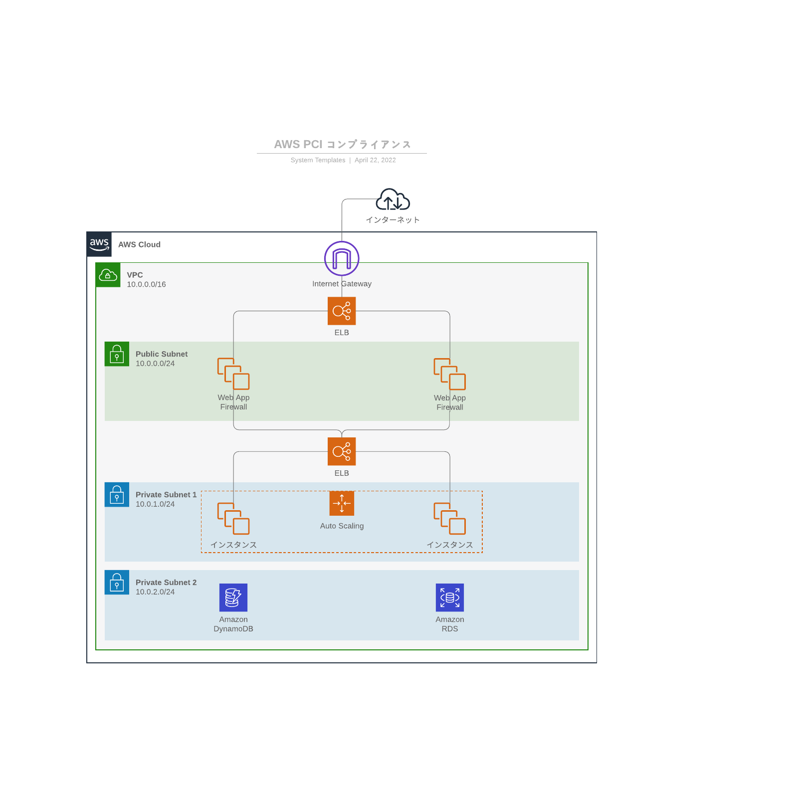 AWS PCI コンプライアンスのサンプル