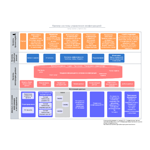 Пример системы управления конфигурацией