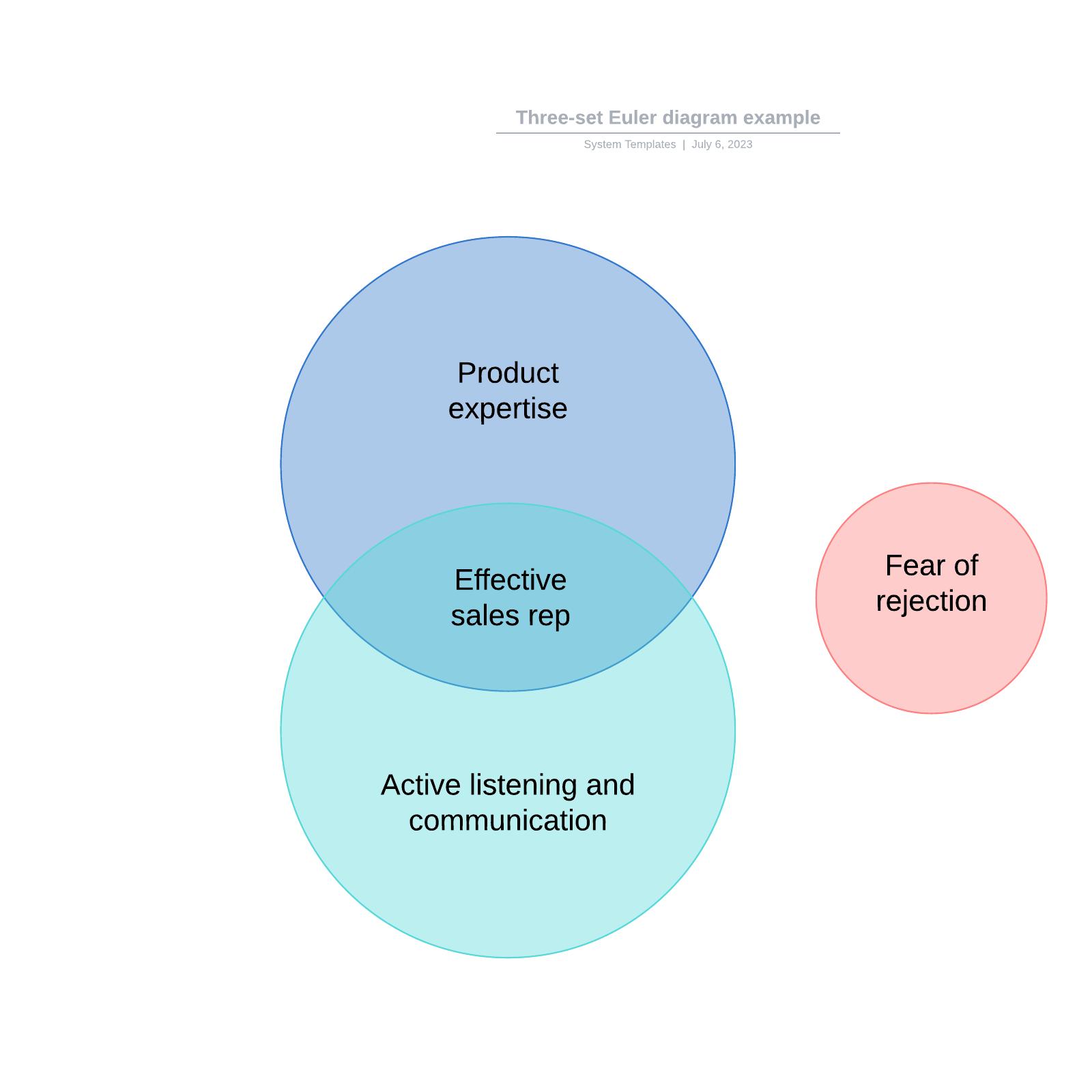 Three-set Euler diagram example