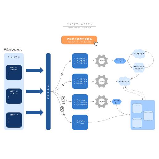 クラウドシステム構成図 サンプル