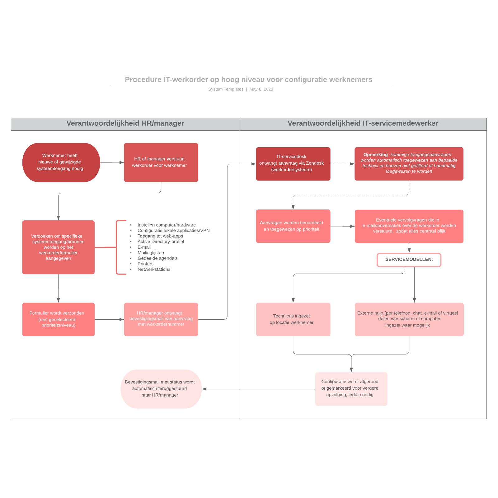 Procedure IT-werkorder op hoog niveau voor configuratie werknemers