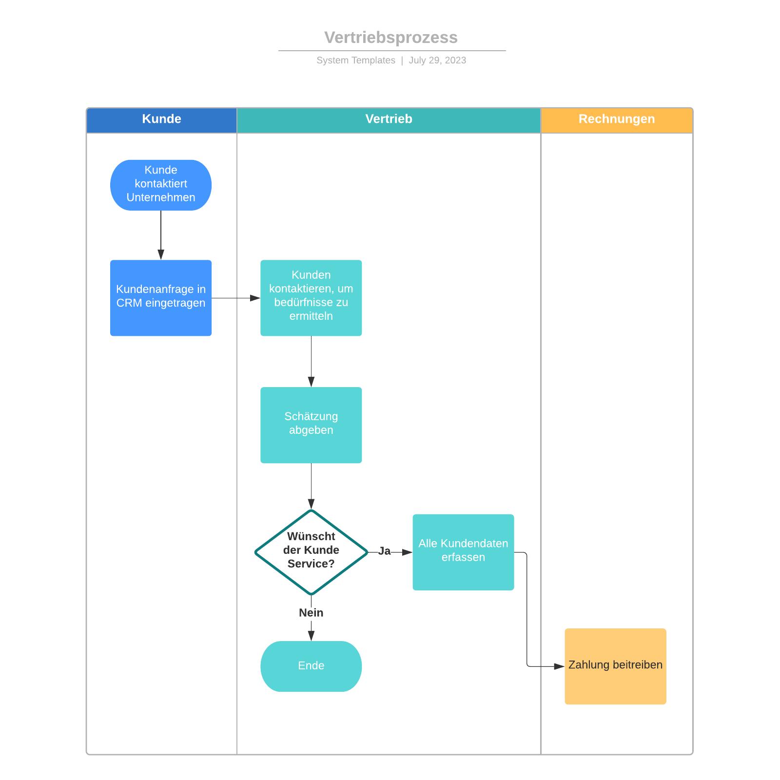 Vertriebsprozess Vorlage