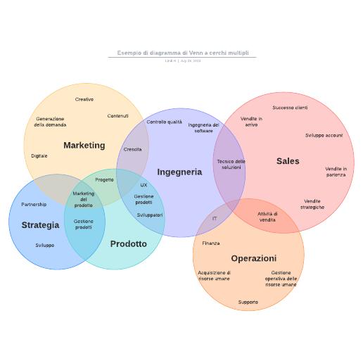 Esempio di diagramma di Venn a cerchi multipli