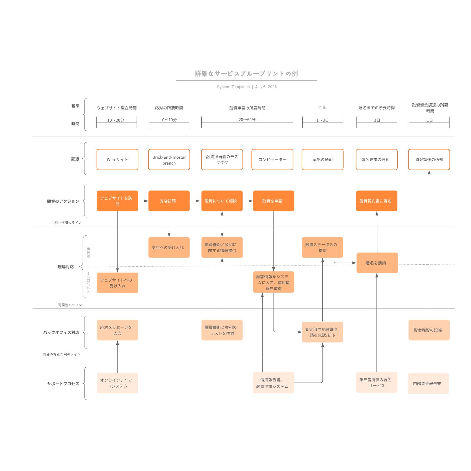 フローチャートサービスブループリントの例