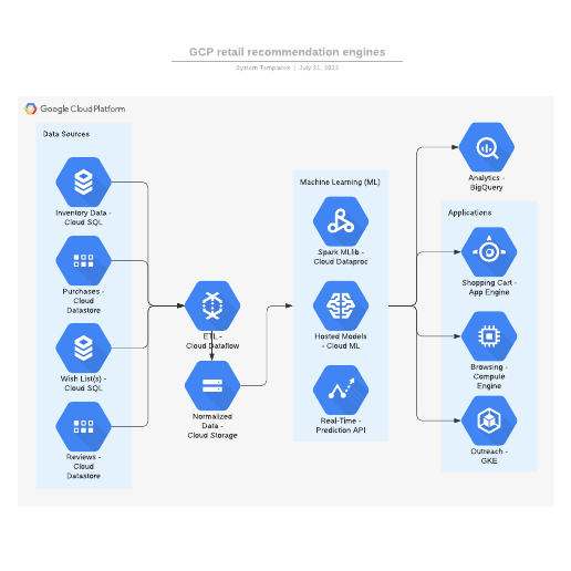 GCP retail recommendation engines