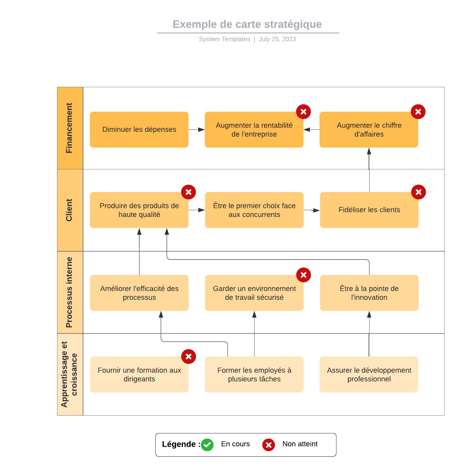 exemple de carte stratégique