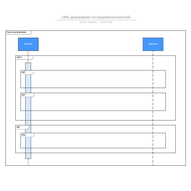 UML-диаграмма последовательностей