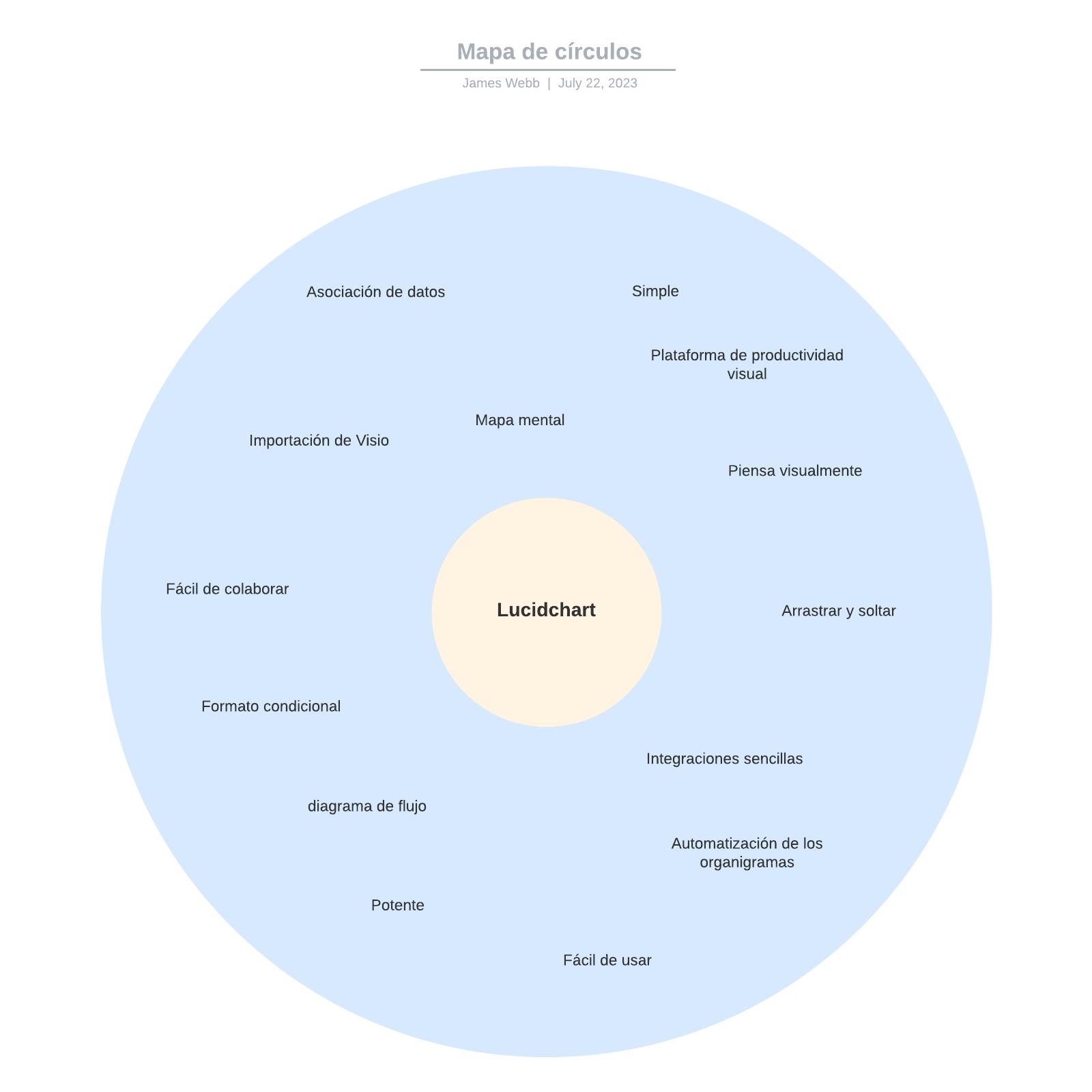 Mapa de círculos