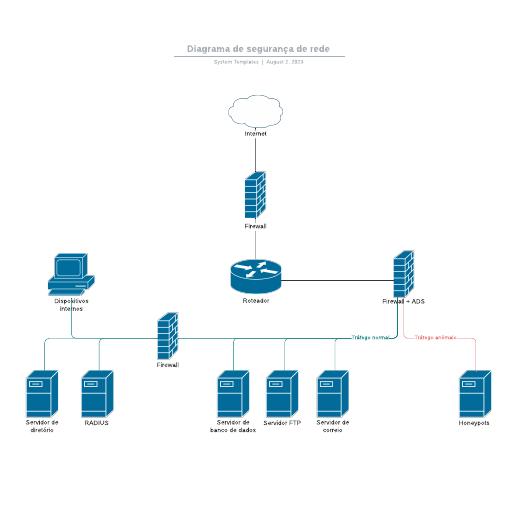 Diagrama de segurança de rede