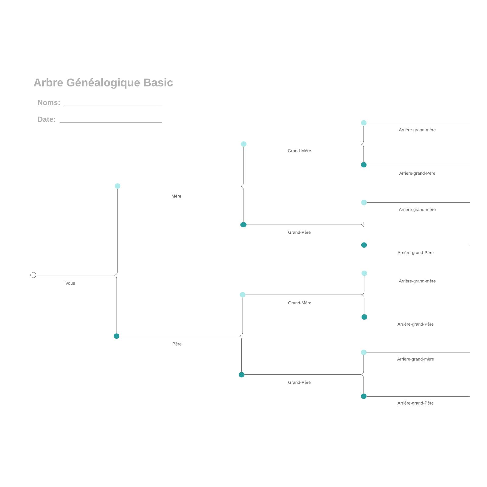 exemple d'arbre généalogique simplifié