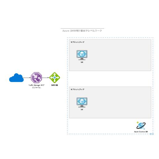 Azure (アジュール) architected framework