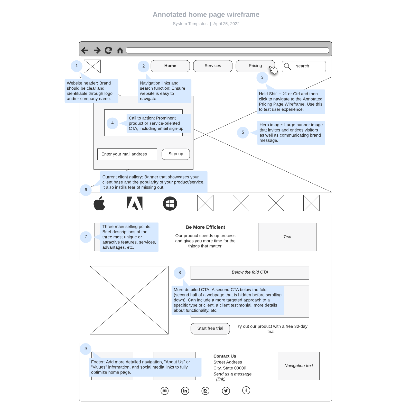 Annotated home page wireframe
