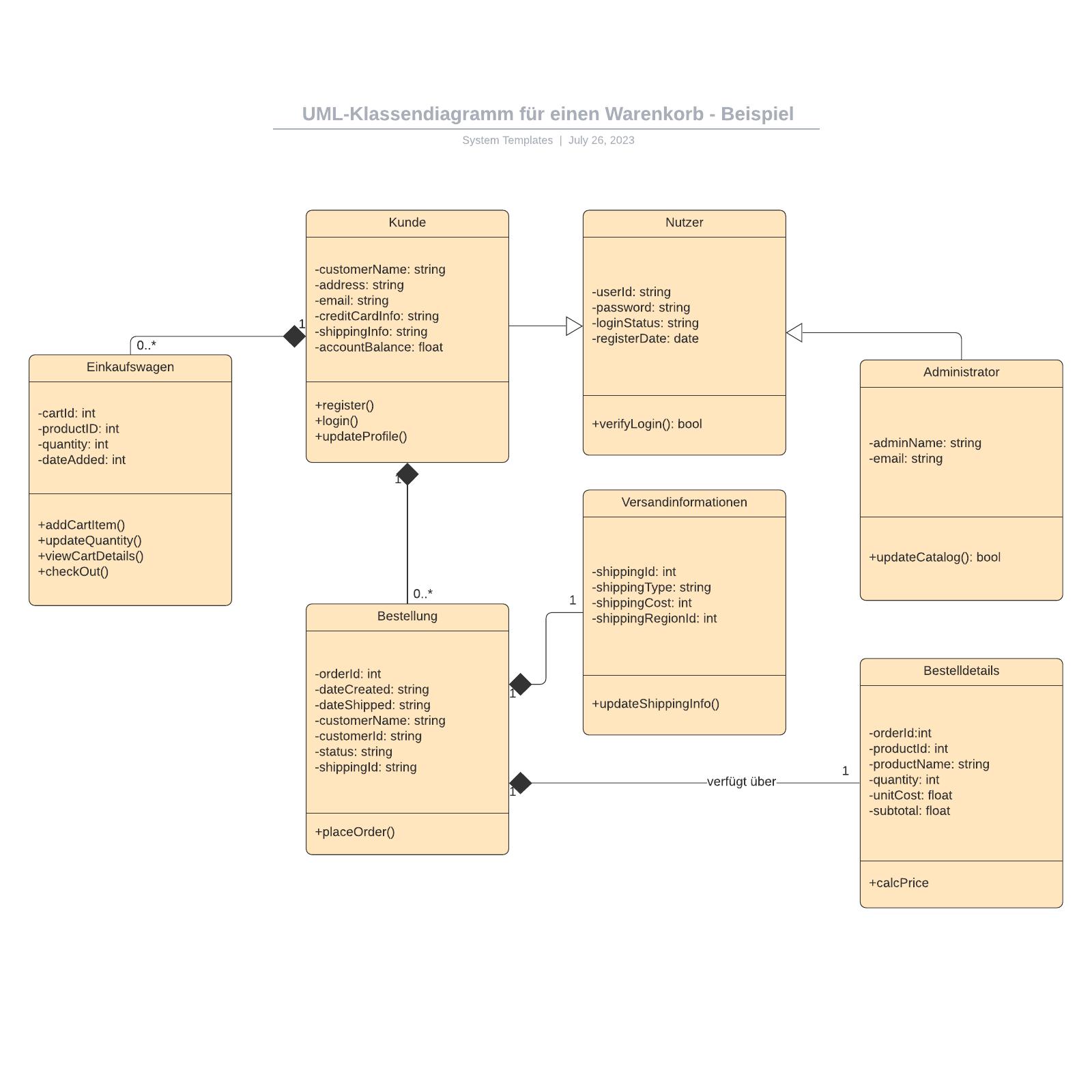 Warenkorb-UML Klassendiagramm Beispiel