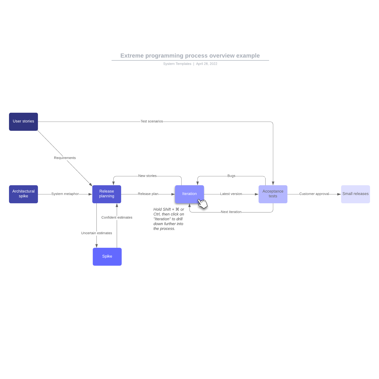 Extreme programming process overview example