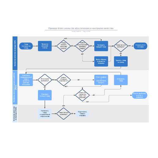 Пример блок-схемы по обеспечению и контролю качества