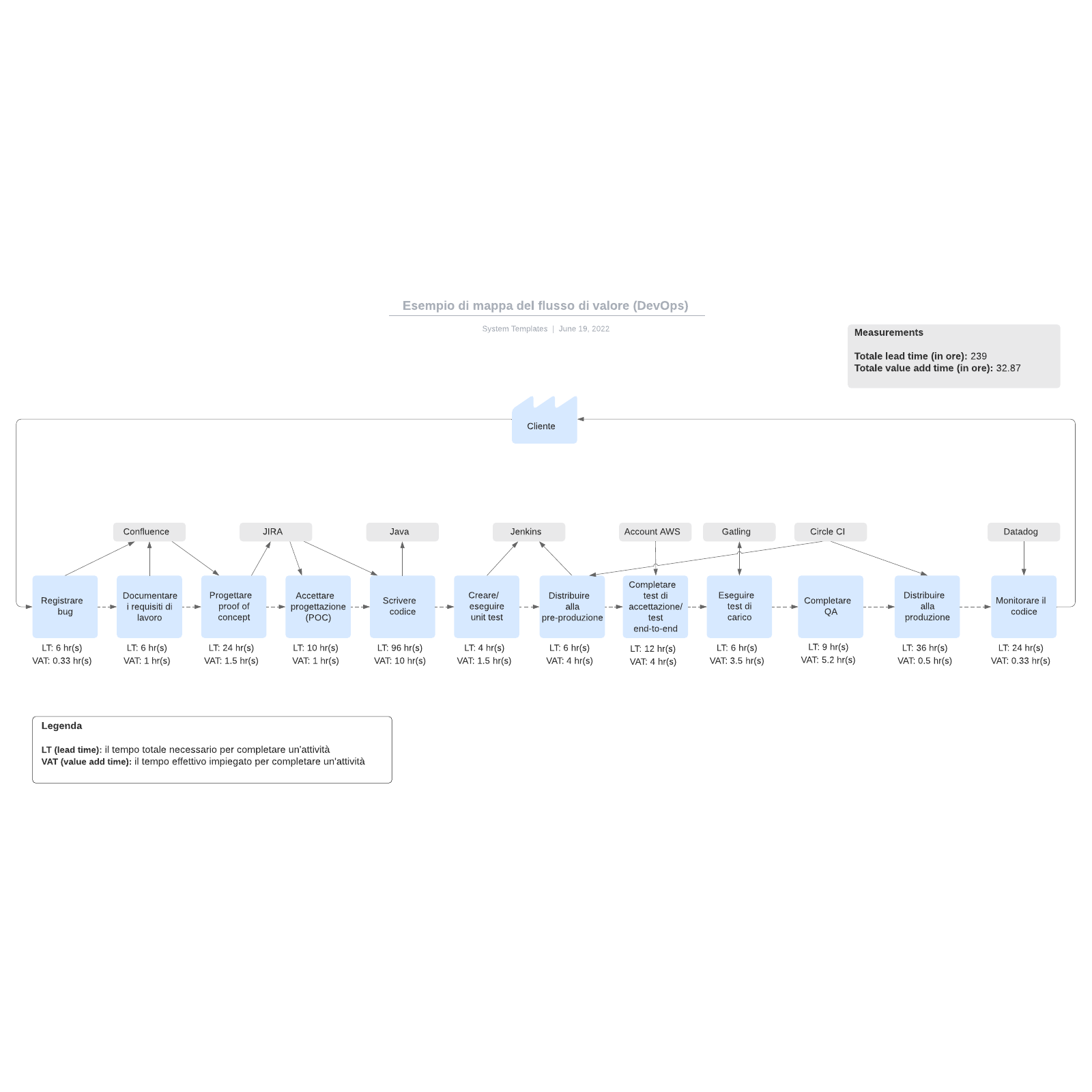 Esempio di mappa del flusso di valore (DevOps)