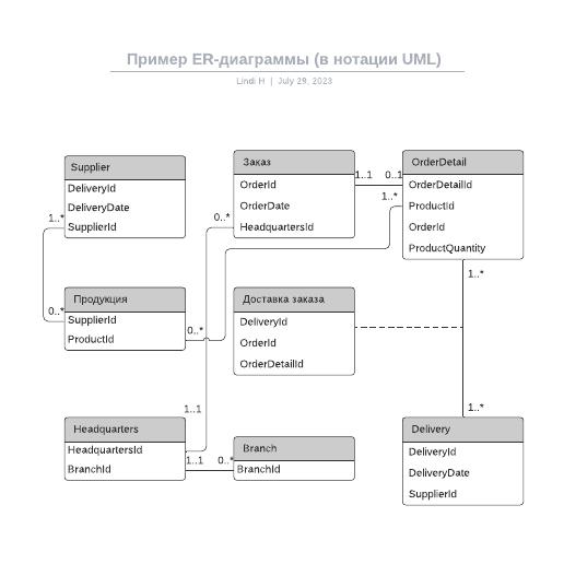 Пример ER-диаграммы (в нотации UML)