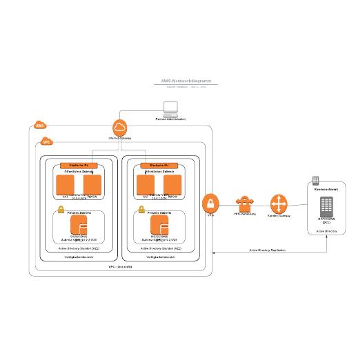 AWS-Netzwerkdiagramm Beispiel