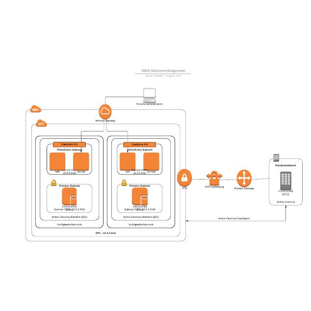 AWS-Netzwerkdiagramm