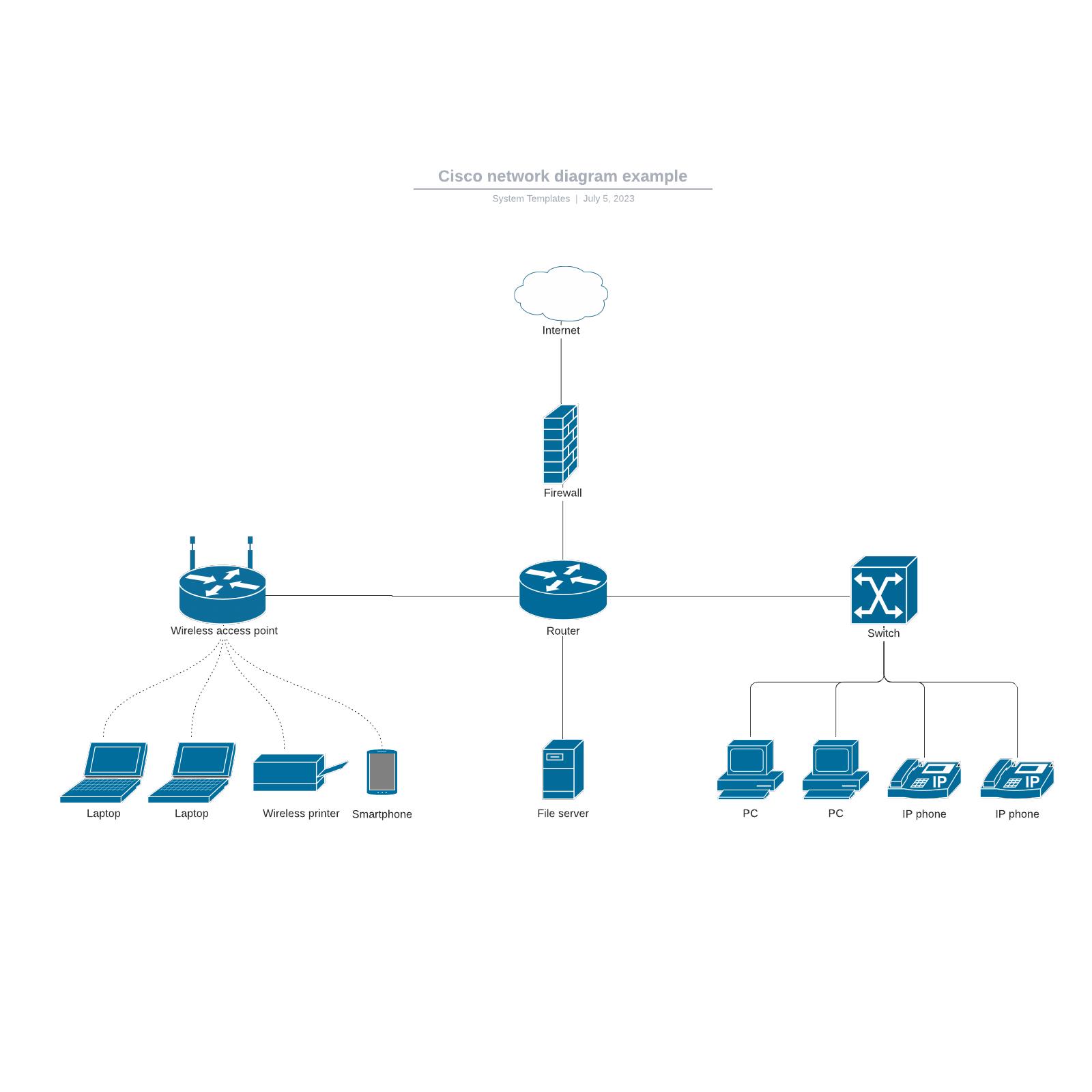 Cisco network diagram example