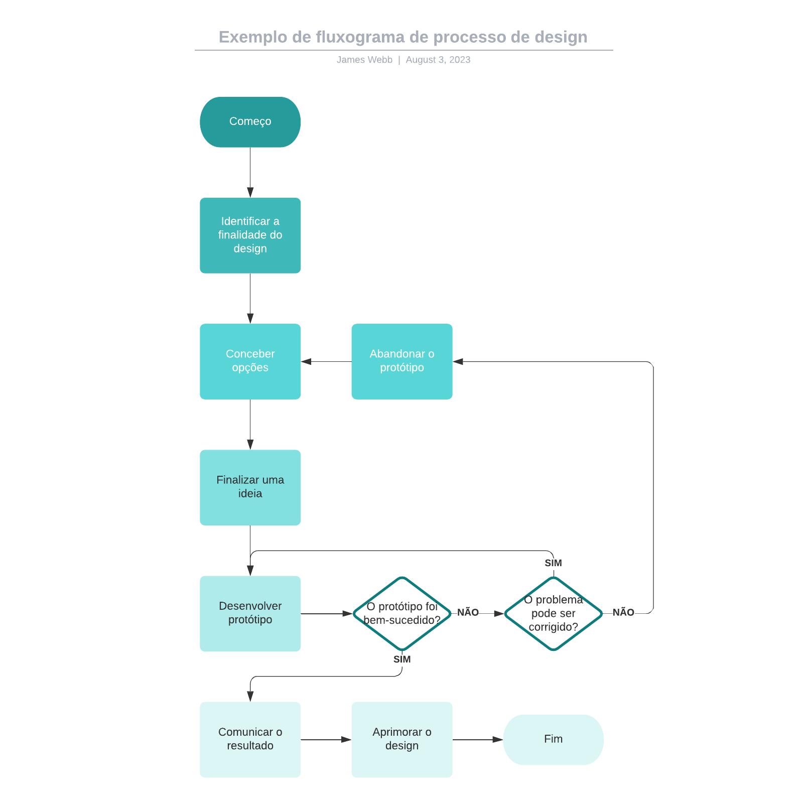 Exemplo de fluxograma de processo de design