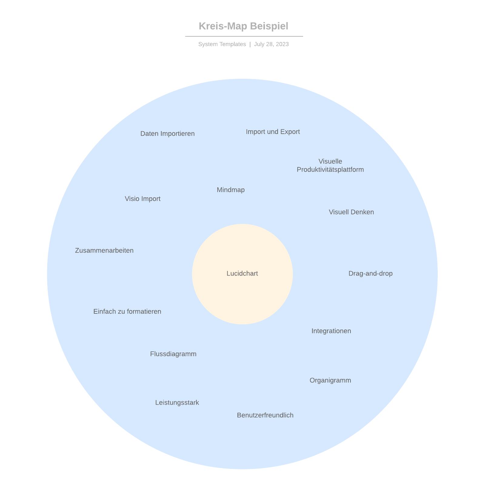 Kreis-Map Beispiel