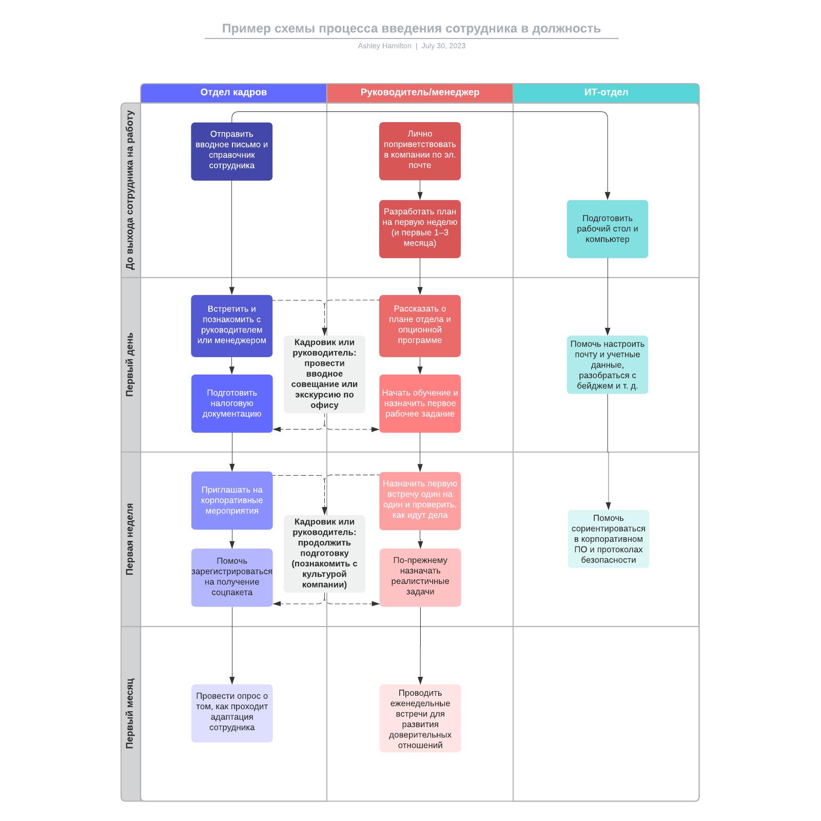 Пример схемы процесса введения сотрудника в должность