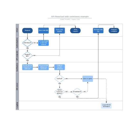 API flowchart with swimlanes example