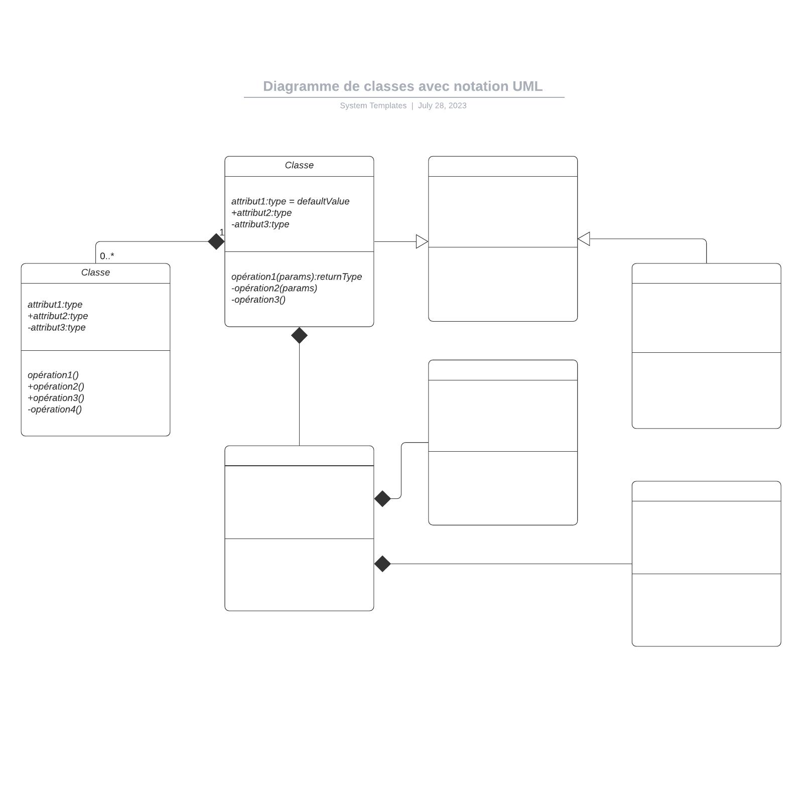 exemple de diagramme de classes avec notation UML
