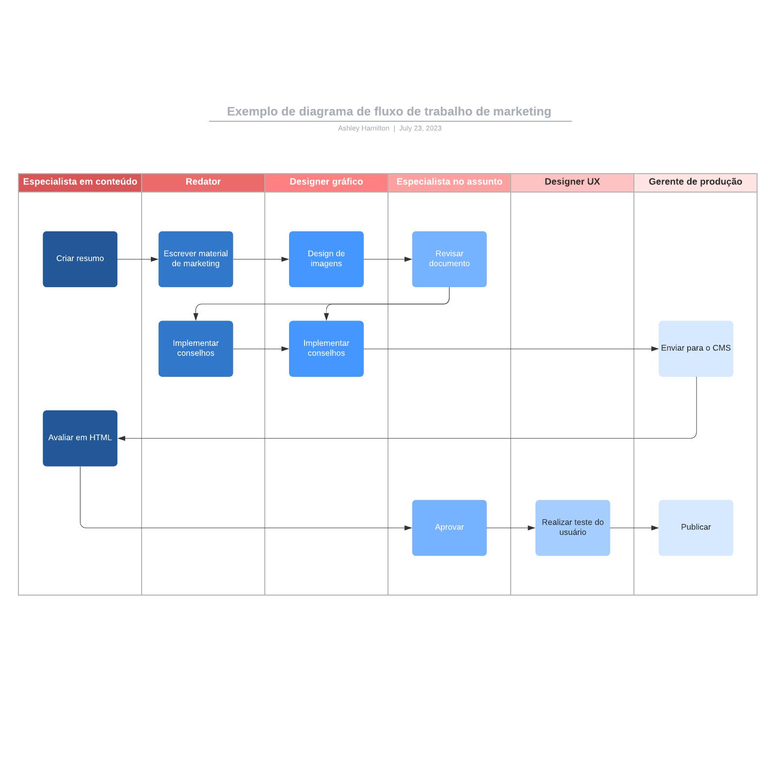 Exemplo de diagrama de fluxo de trabalho de marketing