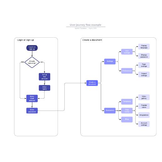User journey flow example