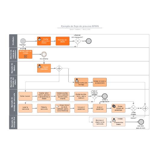 Ejemplo de flujo de proceso BPMN