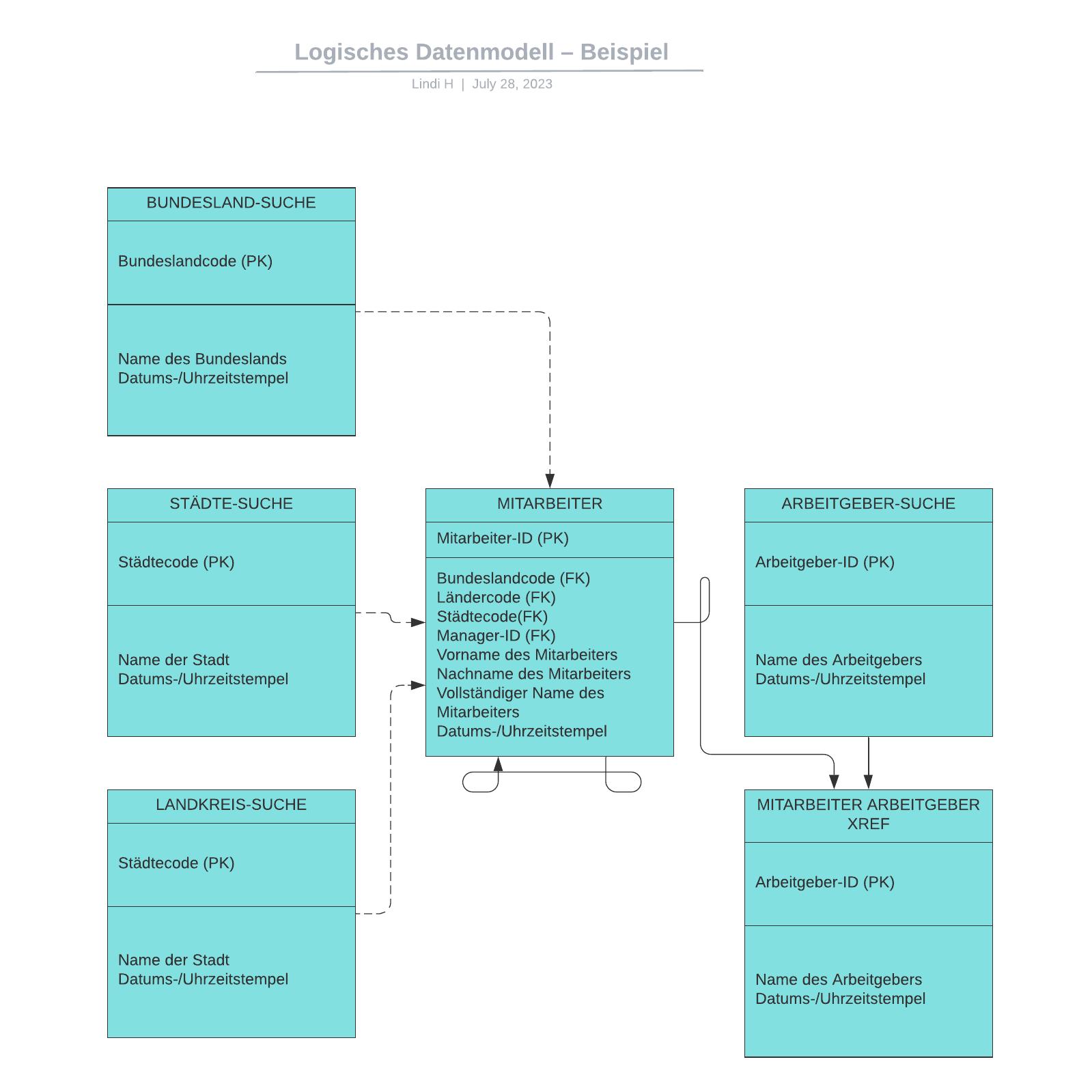 Logisches Datenmodell– Beispiel