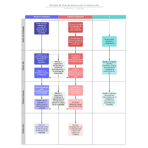 Ejemplo de flujo de proceso de incorporación